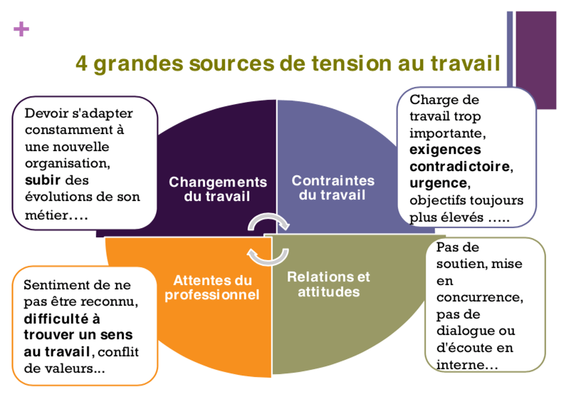 4 grandes sources de tension au travail